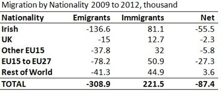 Migration by Nationality