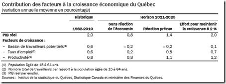 Contribution des facteurs à la croissance économique du Québec