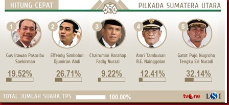 Hasil Akhir Pemilu SUmut