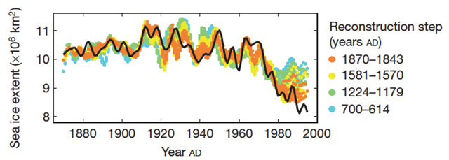 Observed ice extent record (black) over the 1870–1995 calibration interval and ice extent predicted by the reduced calibration sets during cross-validation, for four distinct reconstruction steps. Kinnard, et al., 2011