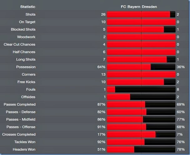 Match stats against Bayern