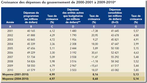 Québec 2010 - Croissance des dépenses