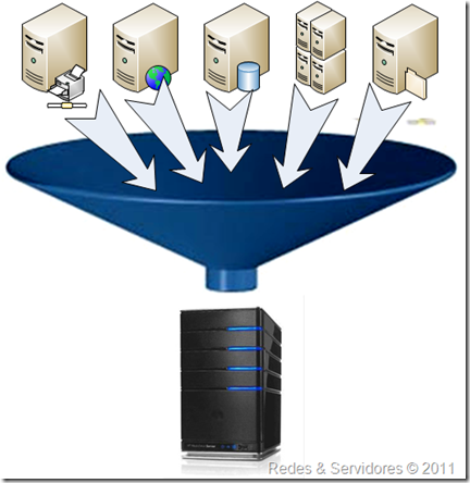 Virtualização de Servidores
