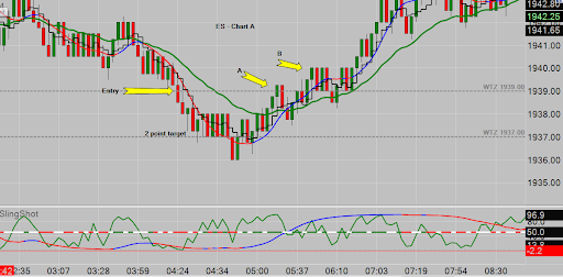 Partner's Workshop Eye-Opener  Have you read this post Quick Recap for Today's Alerts? Once you do, come back and have a look at these charts. Partners learned tonight that an awful lot can happen inside an hourly candle. Chart A is the ES. The Alert said to sell 1939. We risk 8 ticks and likewise enjoy an 8 tick paycheck. Day Labor - $100 per contract, per day.  Chart A shows the first time price drops below the Trigger - 1939. End result 2 points and / or then some. Here's where it gets good. Remember, if price rises even 1 tick above the trigger on a short trade and we are not in a trade, we consider the trade to be