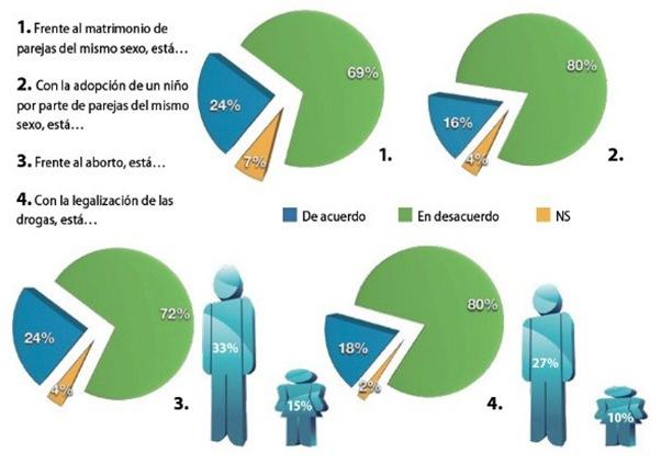 Matrimonio Catolico No Registrado Colombia : Voto católico colombia encuesta clase media rechaza el
