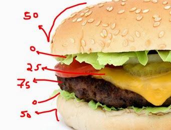 Dietas-dos-Pontos – Benefícios-e-Dicas