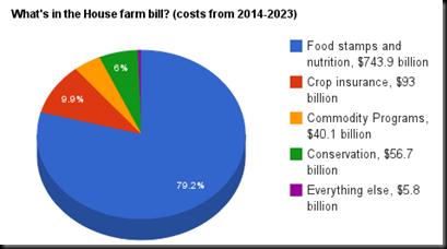 Farm Bill Pie Chart