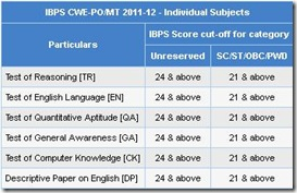 canara bank po recruitment ibps score