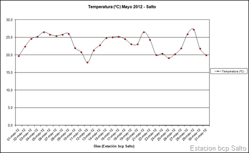 Temperatura (Mayo 2012)
