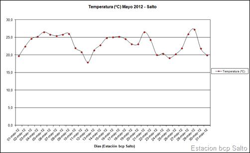 Temperatura (Mayo 2012)