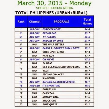 Kantar Media National TV Ratings - March 30, 2015 (Monday)