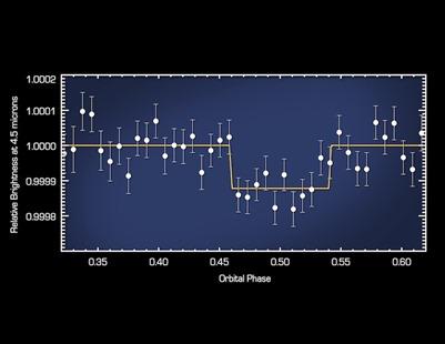 gráfico da radiação obtida com a presença do exoplaneta