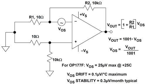 Measuring input offset voltage