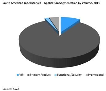 South american label market. Application segmentation by volume, 2011