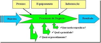 Esquema_de_Processos_de_Negócios