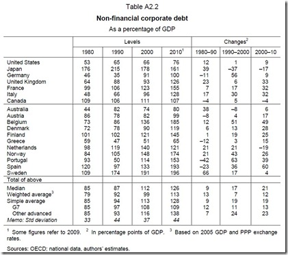 BIS - The real effects of debt (2011-09) (Tabla A2-2)