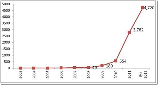 Chart 4-MLF-Q2