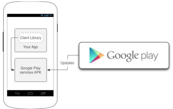 Google login service