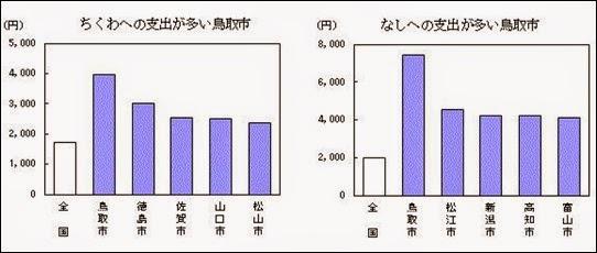 鳥取市はちくわと梨への出費が多い