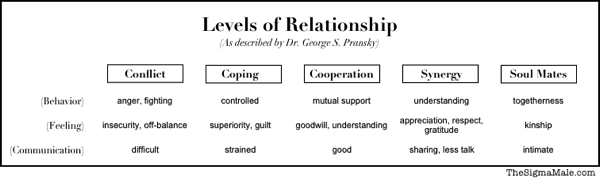 Levels of Relationship