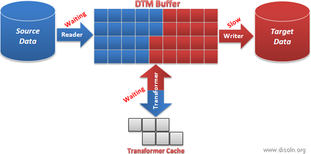 Informatica PowerCenter Performance Turning Target Bottleneck