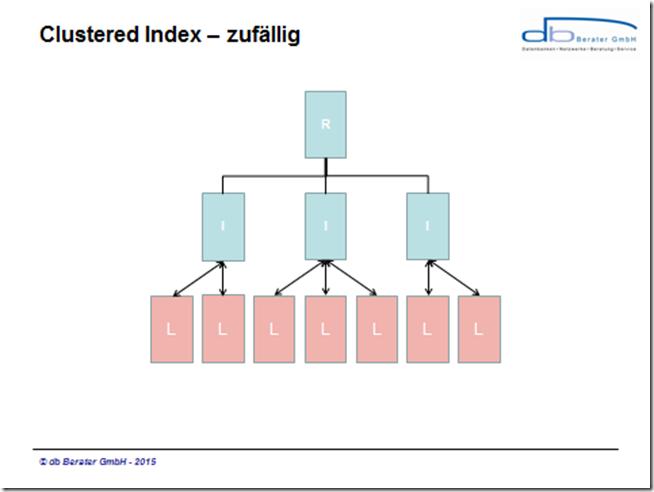 CLUSTERED_INDEX_GUID