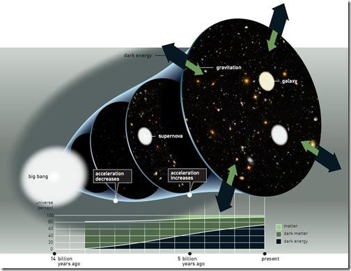 universo-expansion