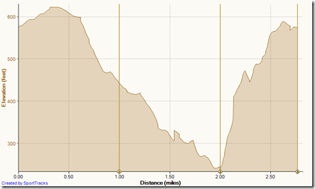 Running Buck Gully 2-1-2012, Elevation