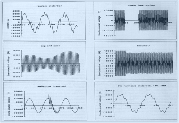 wave shapes of typical disturbances