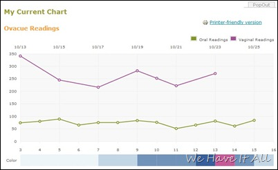 OvaCue Chart.1