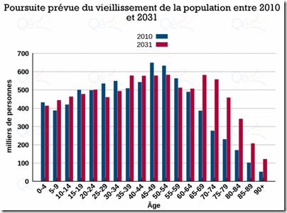 Vieillissement entre 2010 et 2031 - Québec