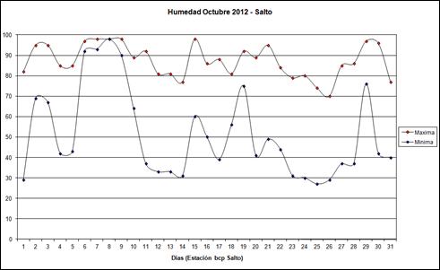 Humedad Maxima y Minima (Octubre 2012)