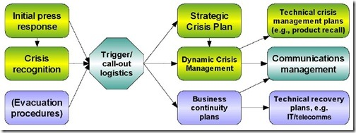 Chart 2 The modular approach to crisis management