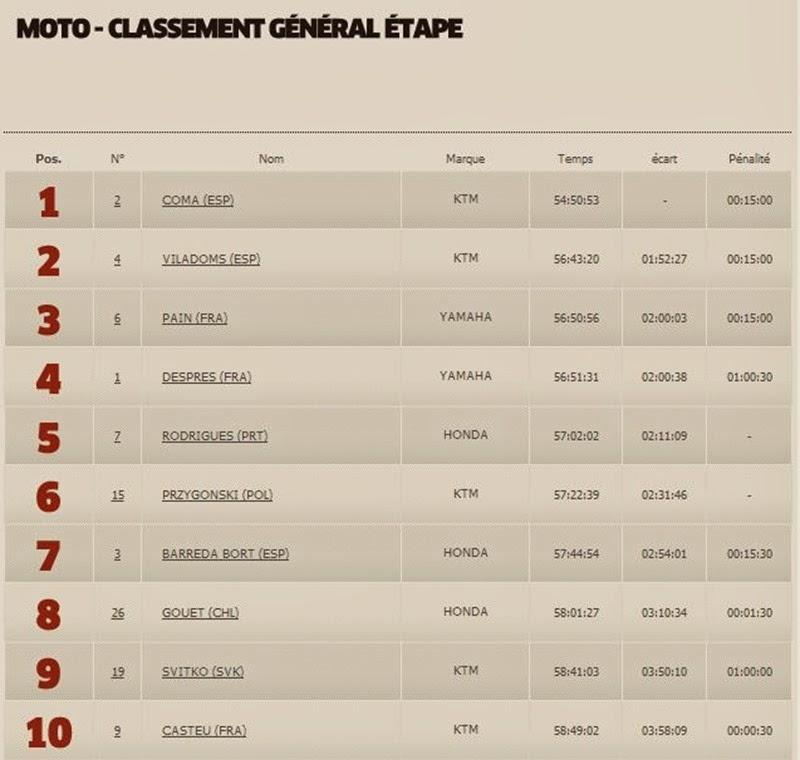 Moto Classement Général 13