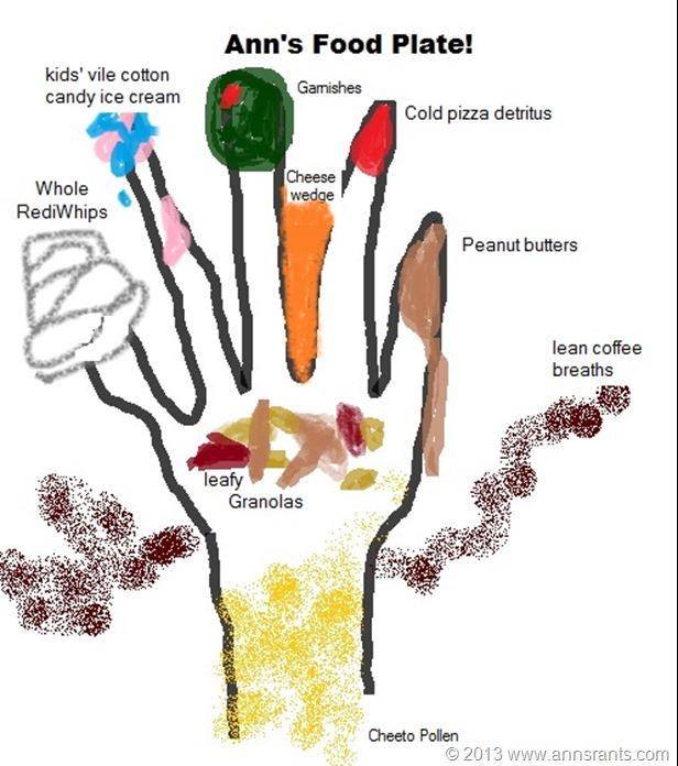 Ann's Food Plate