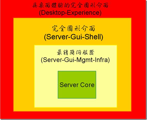 servercore65