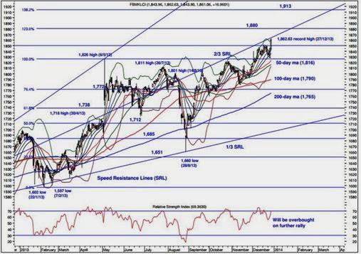 KLCI weekly technical analysis