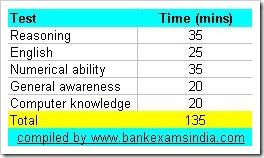 common bank exam time allocation table