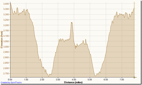 Running_Old_San_Juan_to_Sugar_Loaf_Peak_12-5-2013,_Elevation