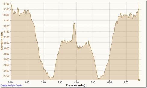Running_Old_San_Juan_to_Sugar_Loaf_Peak_12-5-2013,_Elevation