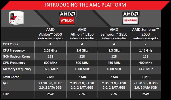 Modelos AMD AM1
