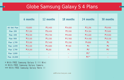 Globe Samsung Galaxy S 4 Plans Chart Final
