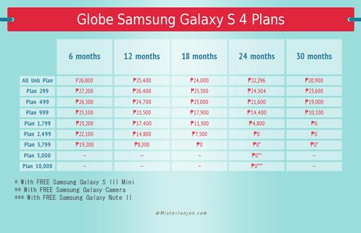 Globe Samsung Galaxy S 4 Plans Chart Final
