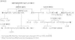 [AA]関連図 (サザエさん)