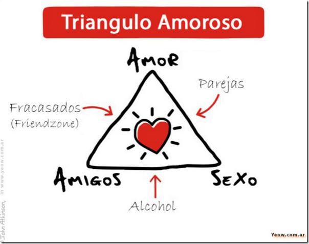 triangulo de amot