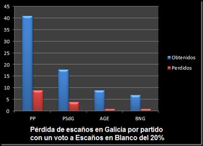 ResultadosGalicia