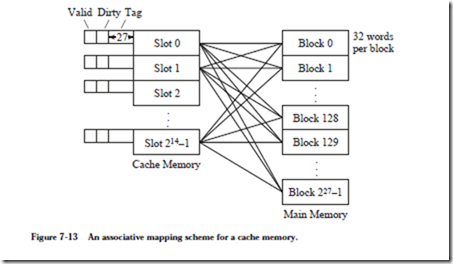 Memory: cache memory (ociative mapped cache and direct mapped ... on