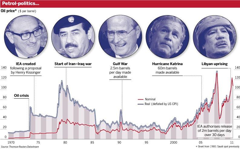 Historic Oil