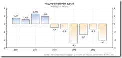 economic growth model of thailand
