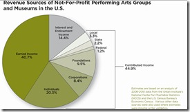 Funding for Performing Arts and Museums